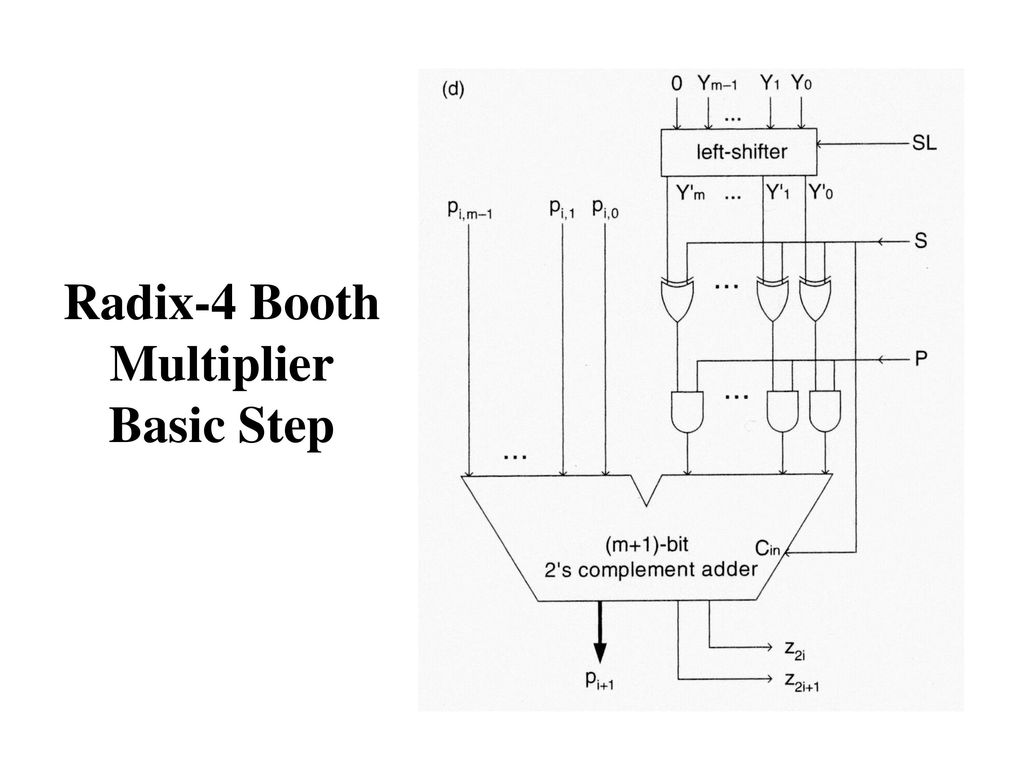 Sequential Multipliers - ppt download on bit shifter diagram, 4 bit adder diagram, 8-bit multiplier diagram, bit mode diagram, 16-bit multiplier logic diagram,