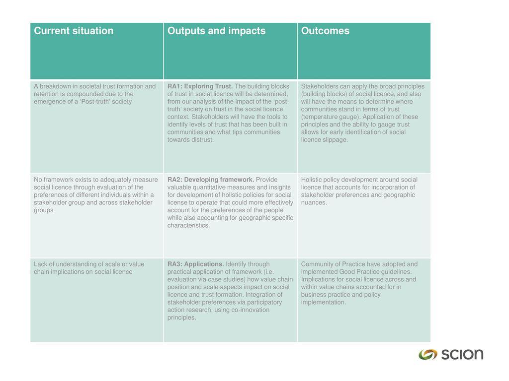 Current situation Outputs and impacts Outcomes