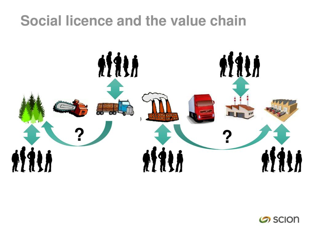 Social licence and the value chain