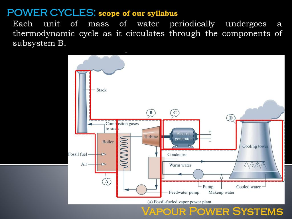 Vapour Power Systems Ppt Download Geothermal Plant Ts Diagram Cycles Scope Of Our Syllabus