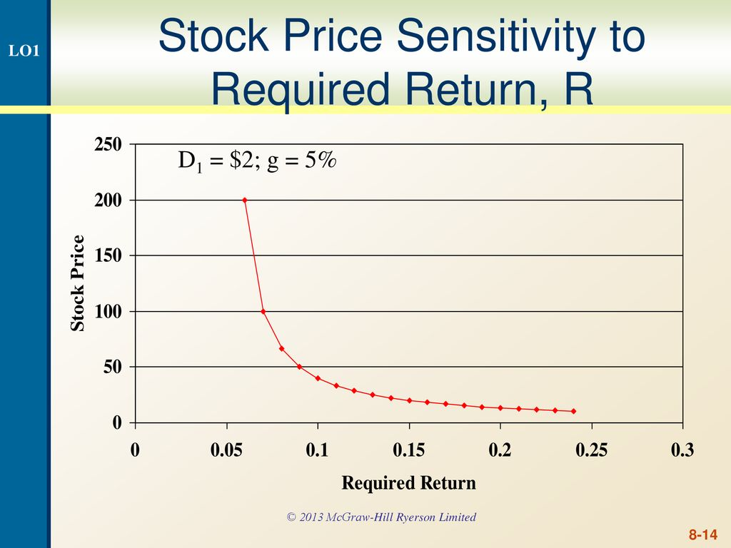 8 Stock Valuation Prepared by Anne Inglis Edited by William