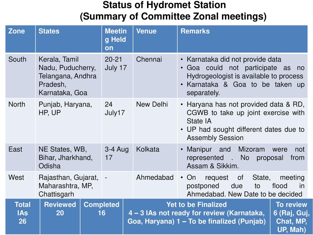 Central Ground Water Board - ppt download
