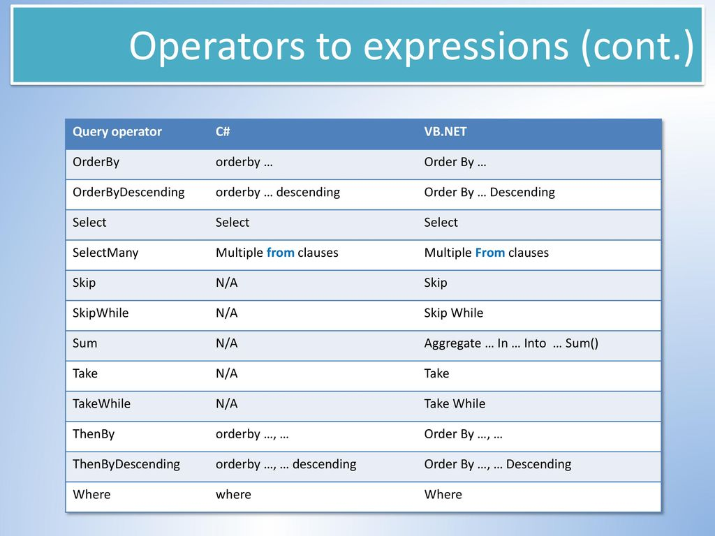 Intro to LINQ Part 2 – Concepts and LINQ to Objects - ppt download