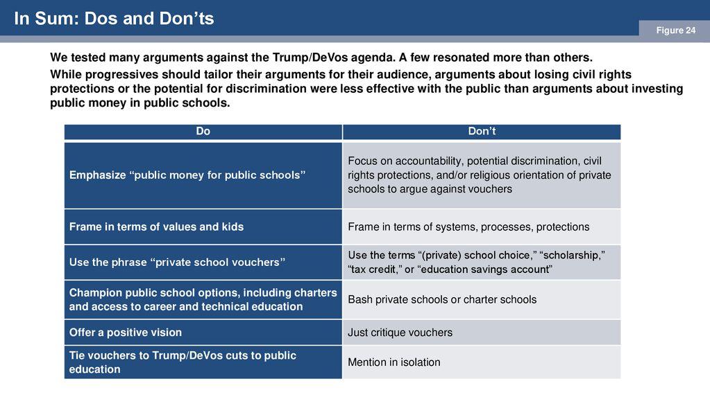 argument against vouchers