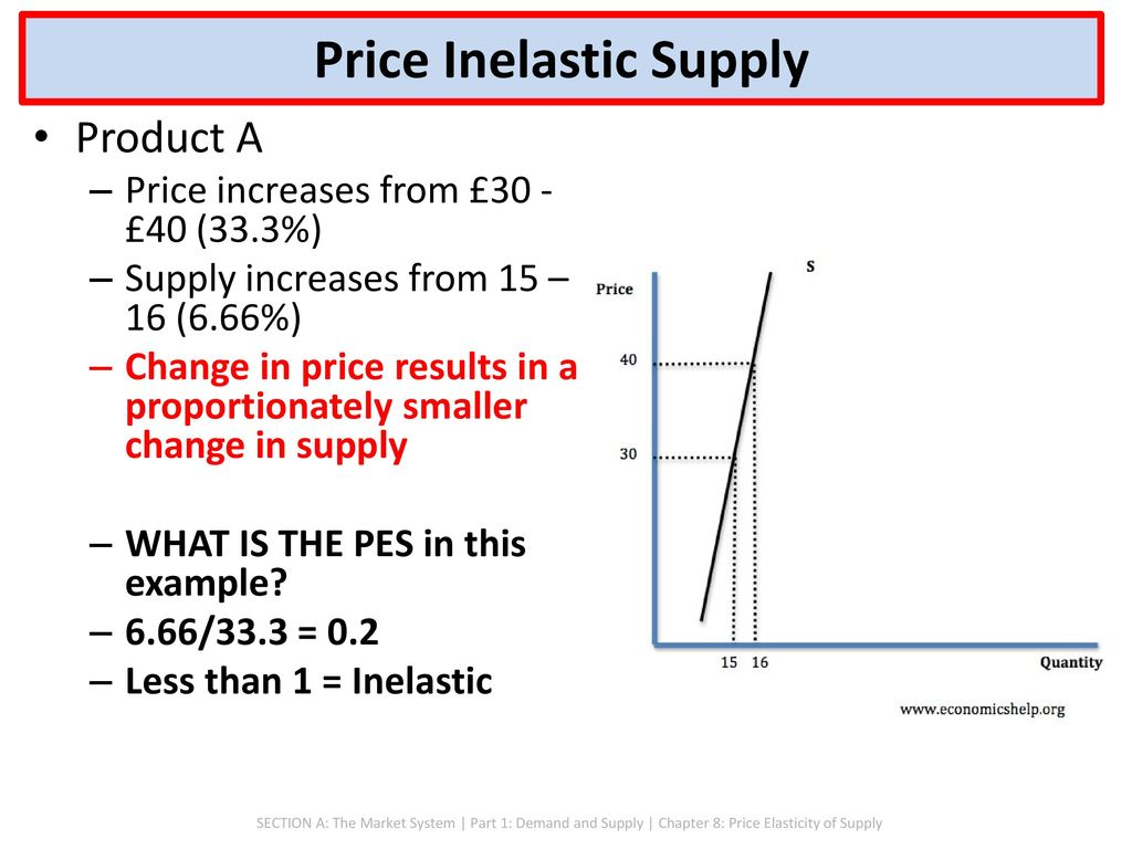 SECTION A: THE MARKET SYSTEM - ppt download