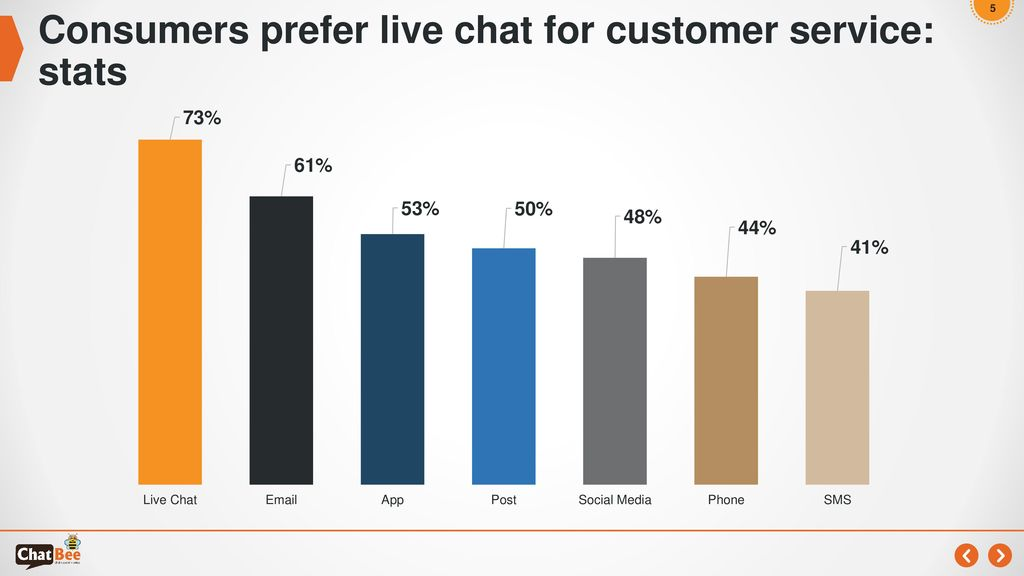 Consumers prefer live chat for customer service: stats