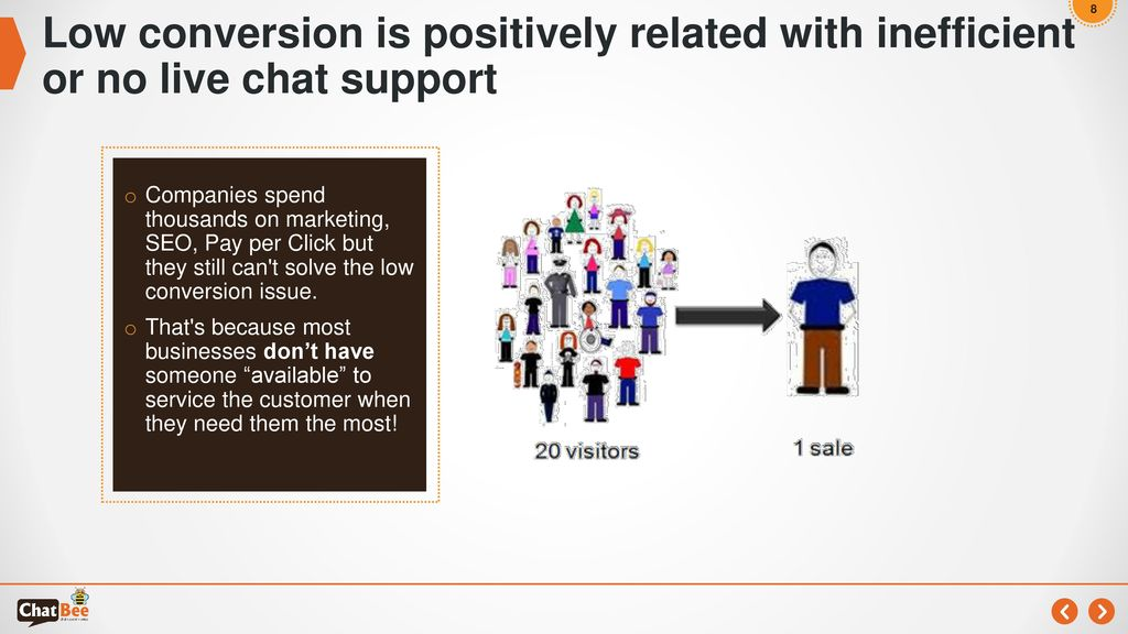 Low conversion is positively related with inefficient or no live chat support