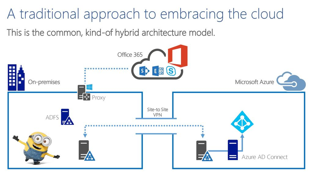 Securing Office 365 and Microsoft Azure like a rockstar (or