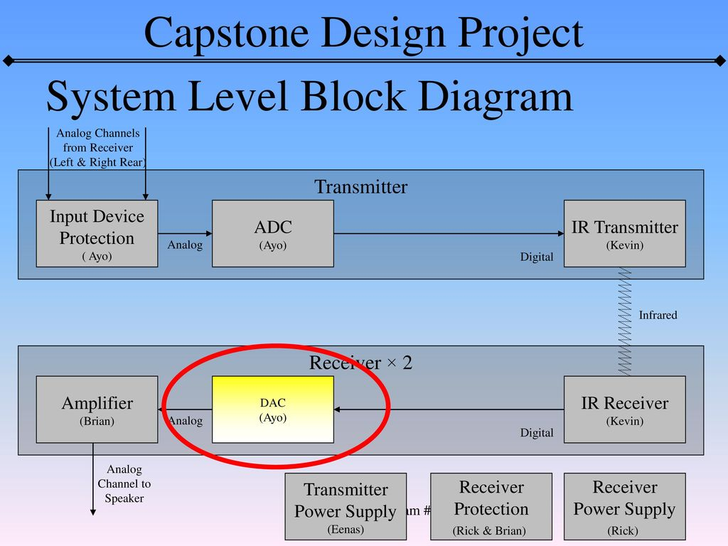 Project Block Diagram Transmitter Receiver × 2 Input Device ...