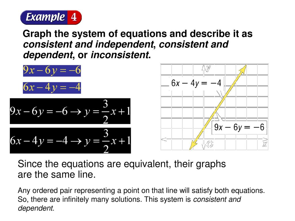 unit c solving systems of equations by graphing - ppt download