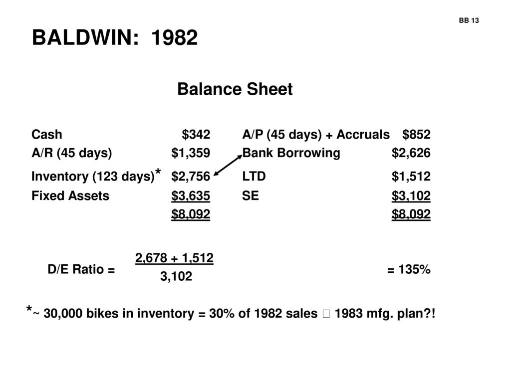 Baldwin Bicycle Company Ppt Download