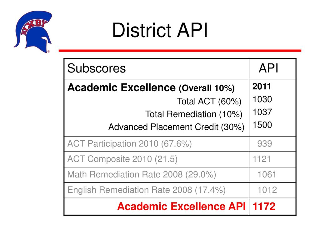 Bixby Public Schools OCCT Data and AYP/API December 12, ppt