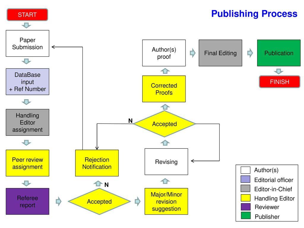 WELL-WRITTEN SCIENTIFIC PAPER - ppt download