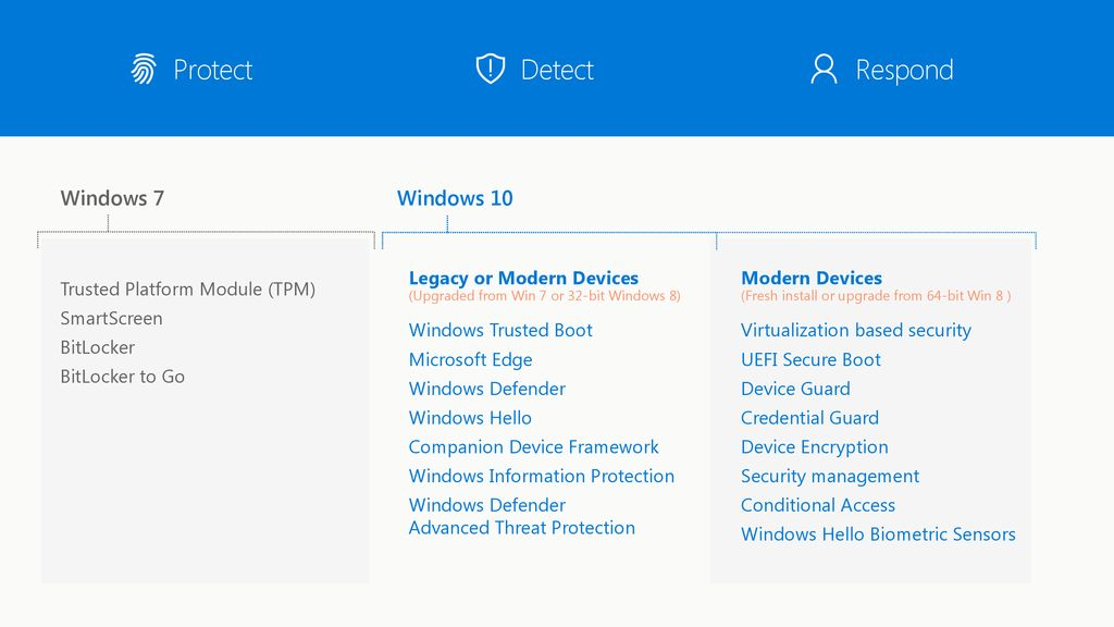 Microsoft Edge Security with Windows Defender Application Guard