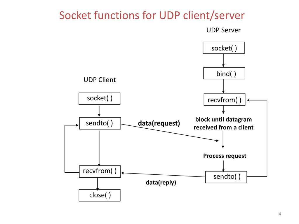Socket functions for UDP client/server