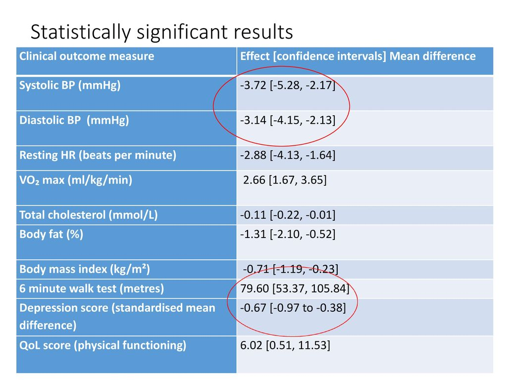 4 Statisti Y Significant Results