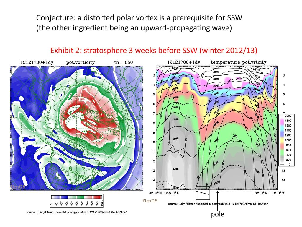 Stratospheric Sudden Warming From A Potential Vorticity Perspective