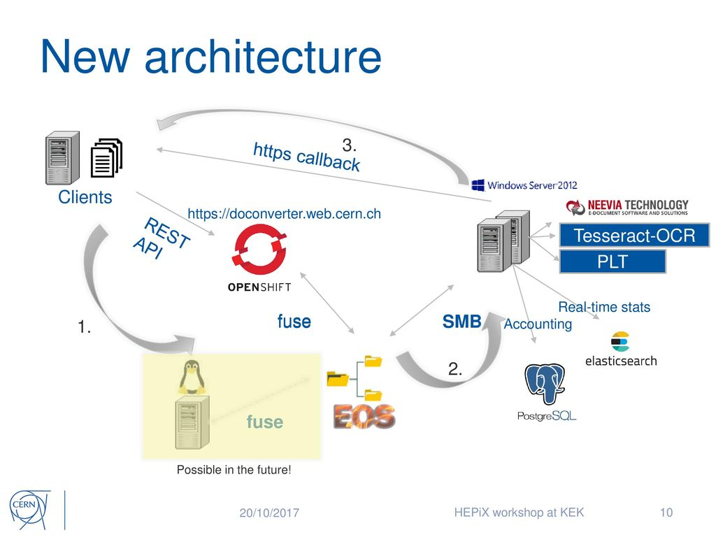 Modernising CERN Document Conversion service - ppt download