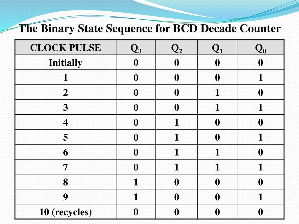 Ekt 124 3 Digital Elektronic 1 Ppt Download If We Observe The Decade Counter Circuit Diagram There Are Four Binary State Sequence For Bcd