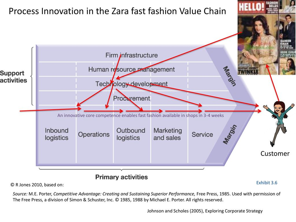Entrepreneurship And Design Thinking Ppt Download Zara Process Flow Diagram Innovation In The Fast Fashion Value Chain