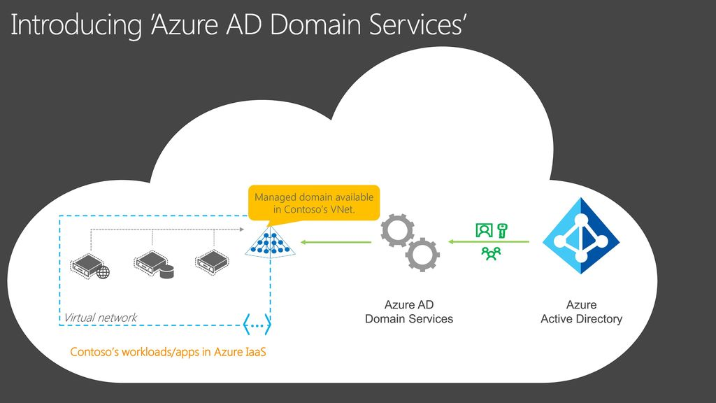 What's new in Azure Active Directory Domain Services - ppt