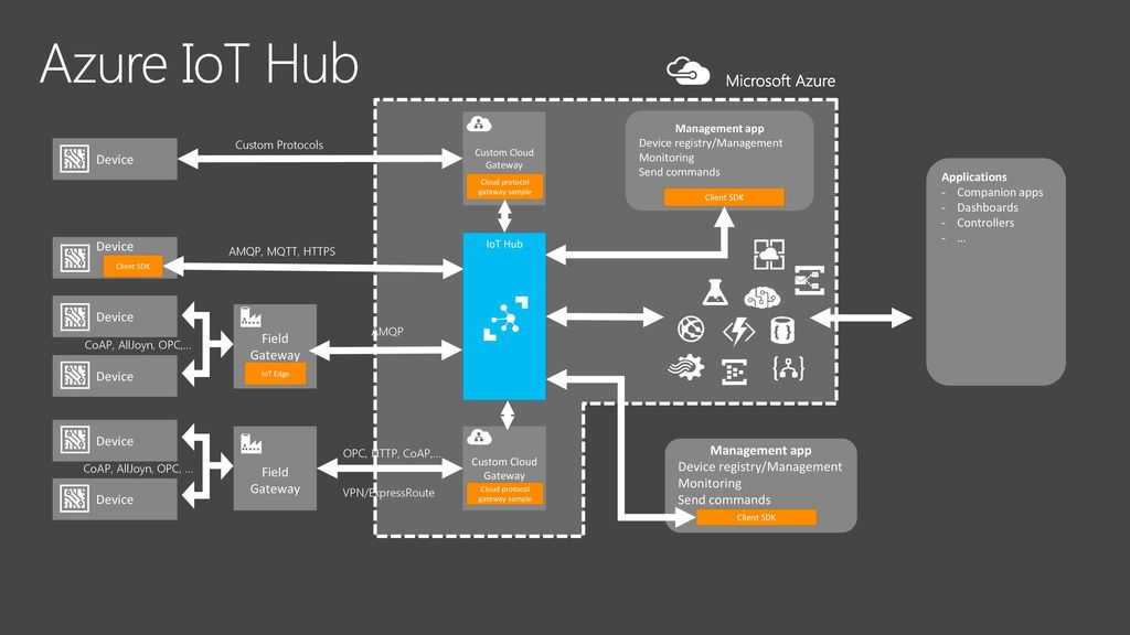 Get Started Developing with Azure IoT Hub - ppt download