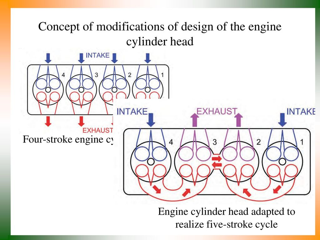 Strategies For Complete Expansion In Ic Engine Ppt Download Four Cycle Diagram Concept Of Modifications Design The Cylinder Head