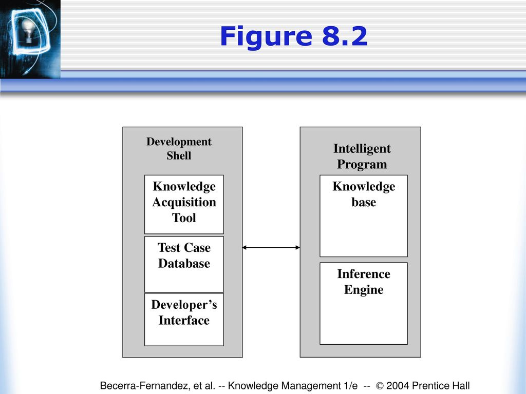 shell knowledge management