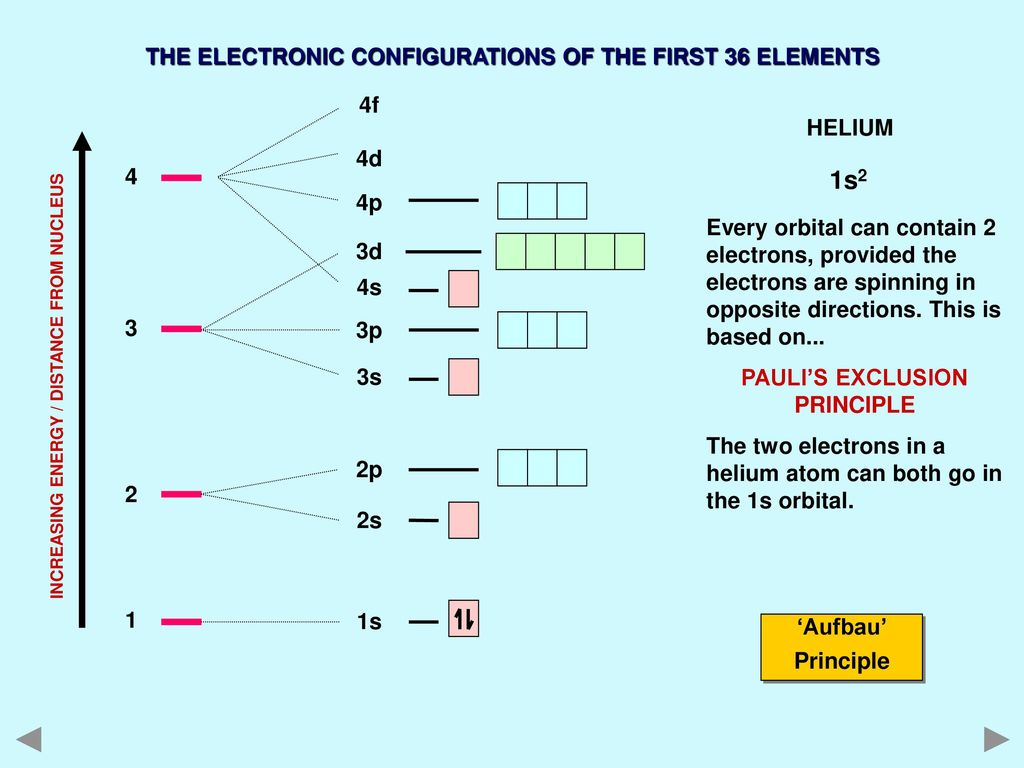 A Level Electron Arrangements Ppt Download 3d Oxygen Atom Diagram This Is Our First 1s2 The Electronic Configurations Of 36 Elements 4 4p 4d 4f