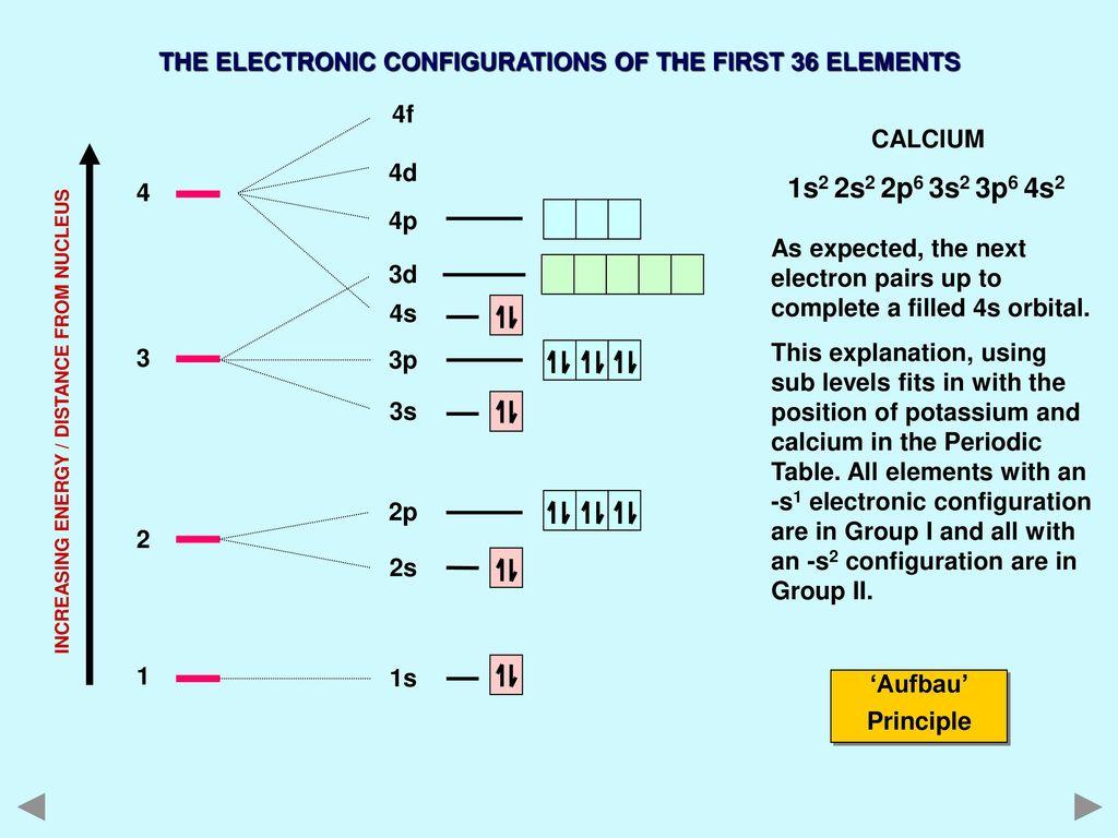 A Level Electron Arrangements Ppt Download