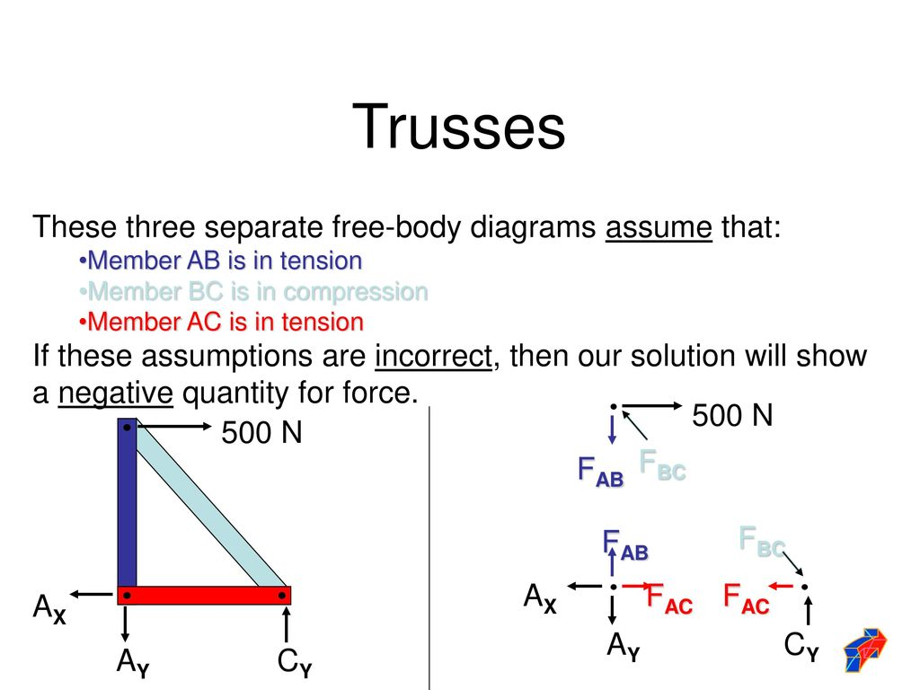Math For Truss Calculation Ppt Download Body Diagram 5 Trusses These Three Separate Free Diagrams