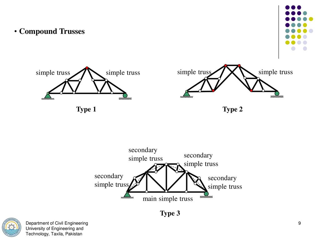 Truss Types And Classification Ppt Download Warren Bridge Diagram Component Inside Compound Trusses Simple Type 1 2 Secondary