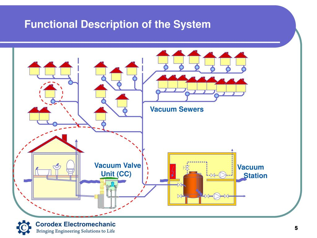 Vacuum valve for sewage: the principle of the installation of a fan valve 51