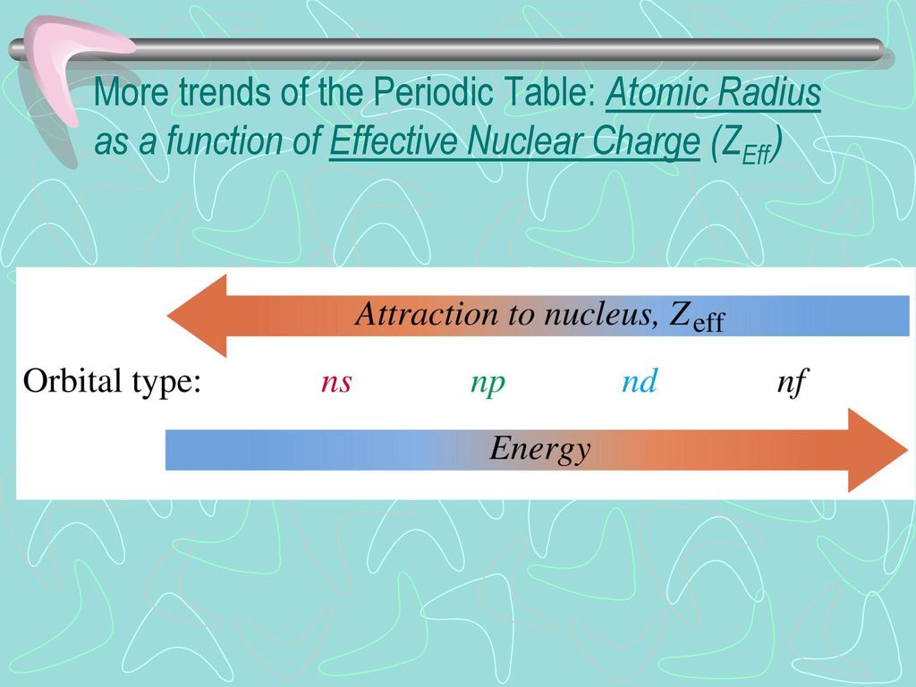 The periodic table ppt download 26 more trends of the periodic table atomic radius as a function of effective nuclear charge zeff urtaz Gallery