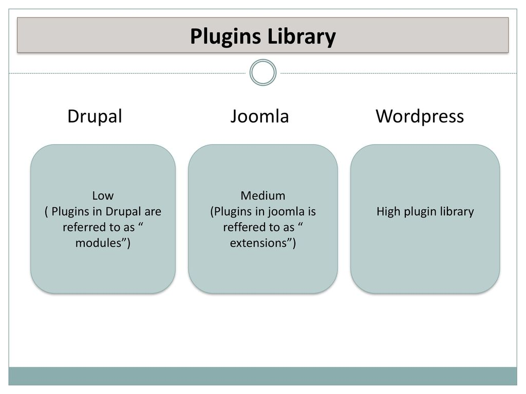 Drupal Joomla & Wordpress - ppt download