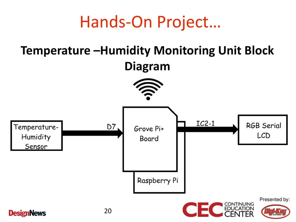 Prototyping Home Automation Concepts Ppt Download Hardware Monitor Block Diagram 20 Temperature Humidity Monitoring