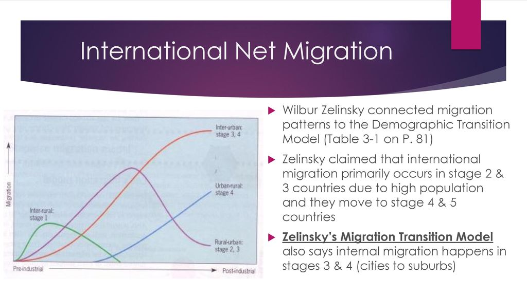 Where Are The World S Migrants Distributed Ppt Download