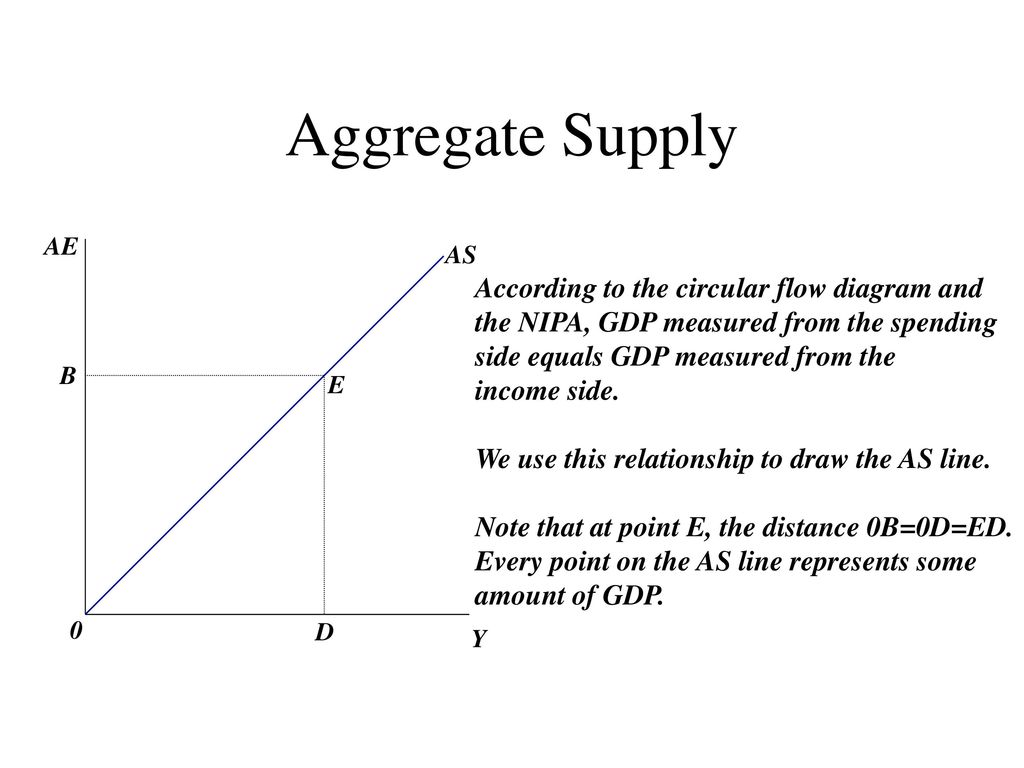 Income Determination The Aggregate Expenditure Aggregate Supply Model Is Designed To Explain How The Different Sectors Of The Economy Interact To Determine Ppt Download