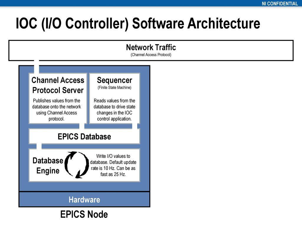 LabVIEW EPICS Client I/O Server - ppt download
