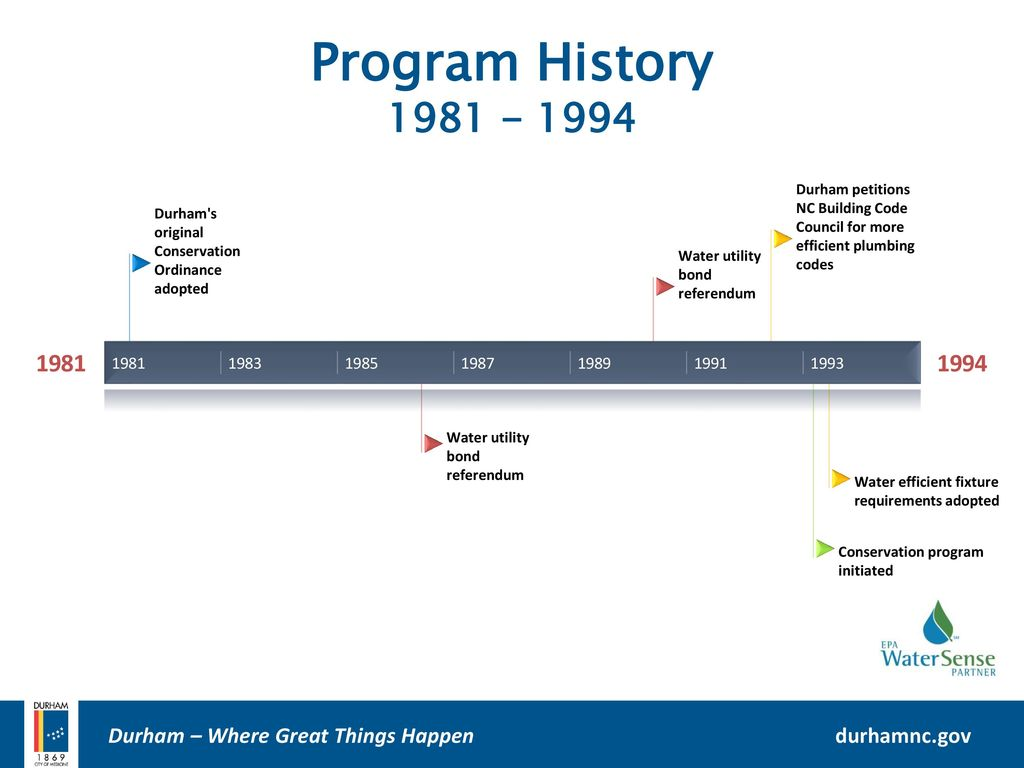 City Of Durham Department Of Water Management Ppt Download