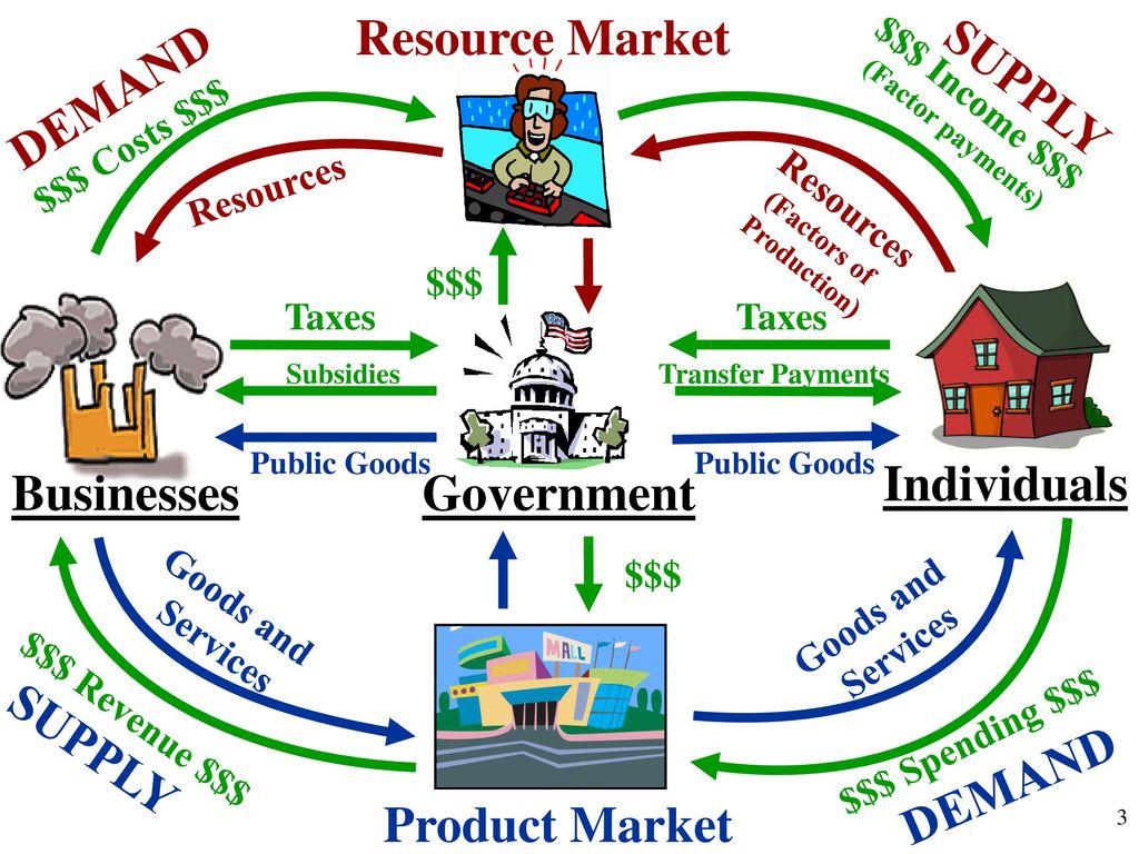 Unit 1 basic economic concepts 15 circular flow diagram ppt download the circular flow model 3 resource ccuart Image collections