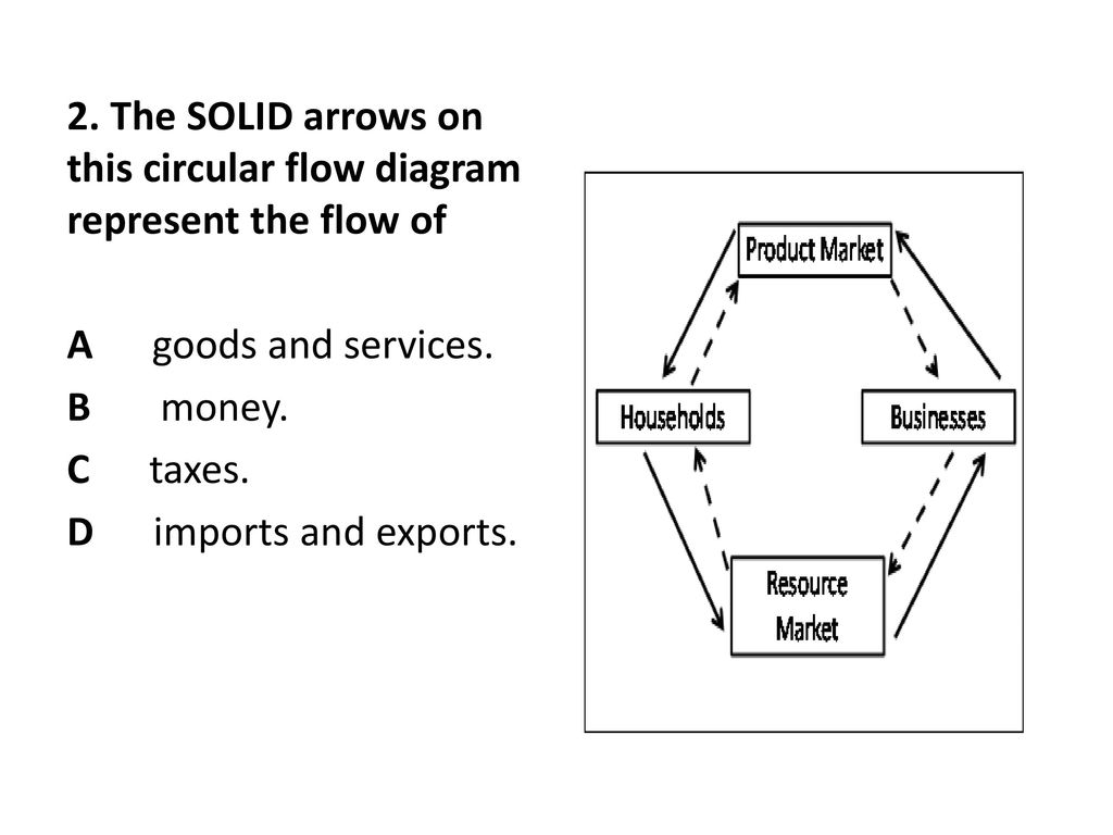 circular flow essay The circular flow model in economics describes how resources, money, goods, and services flow through an economy in order for economies to thrive, there must be movement, energy, and life.