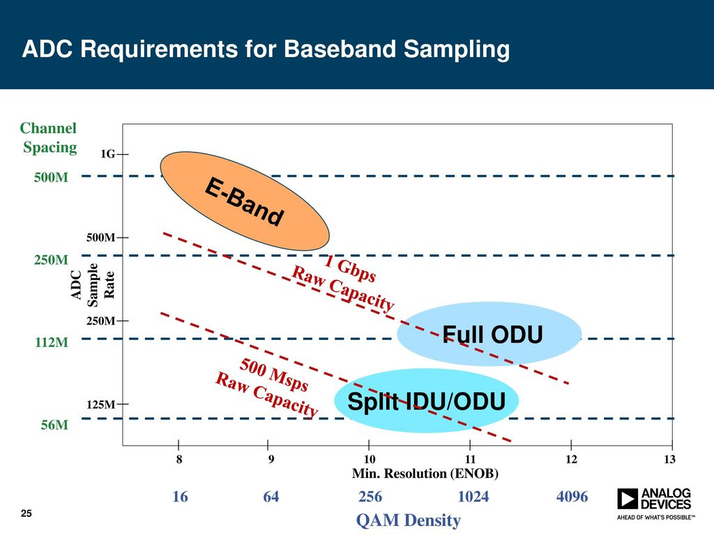 Gsps Dacs Enabling Ultra Wide Bandwidth Applications Ppt Download Dual 10 Bit 500 Msps Dac Adc Requirements For Baseband Sampling