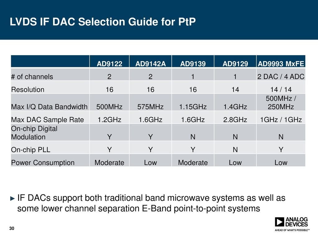 Gsps Dacs Enabling Ultra Wide Bandwidth Applications Ppt Download Dual 10 Bit 500 Msps Dac Lvds If Selection Guide For Ptp