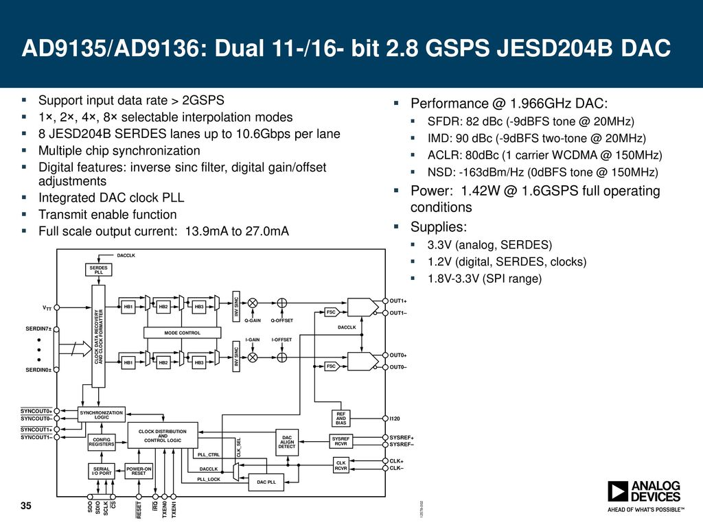 Gsps Dacs Enabling Ultra Wide Bandwidth Applications Ppt Download Dual 10 Bit 500 Msps Dac Ad9135 Ad9136 11 16 28 Jesd204b