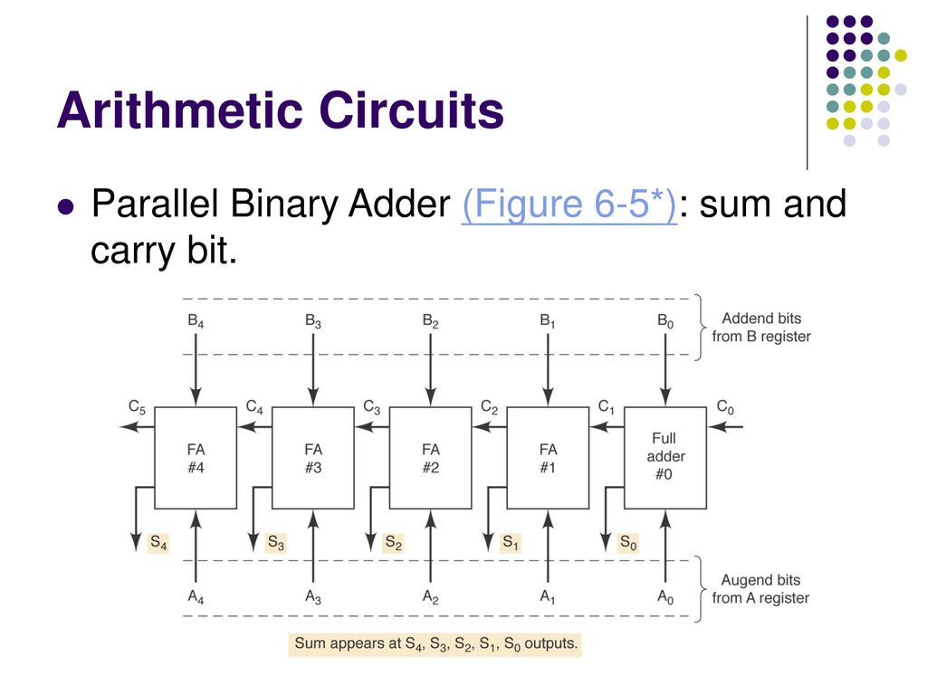 Digital Arithmetic Wen Hung Liao Phd Ppt Download Binary Adder And Addition Using Exor Gates 14 Circuits Parallel Figure 6 5 Sum Carry Bit