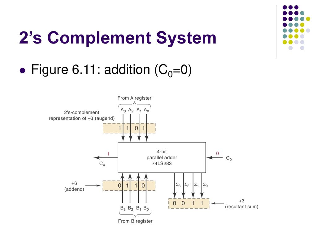 21 2's Complement System Figure 6.11: addition (C0=0)