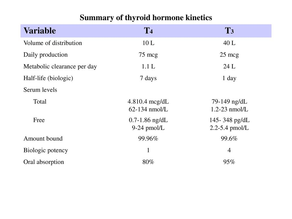 Chapter 38 Thyroid Antithyroid Drugs Ppt Download