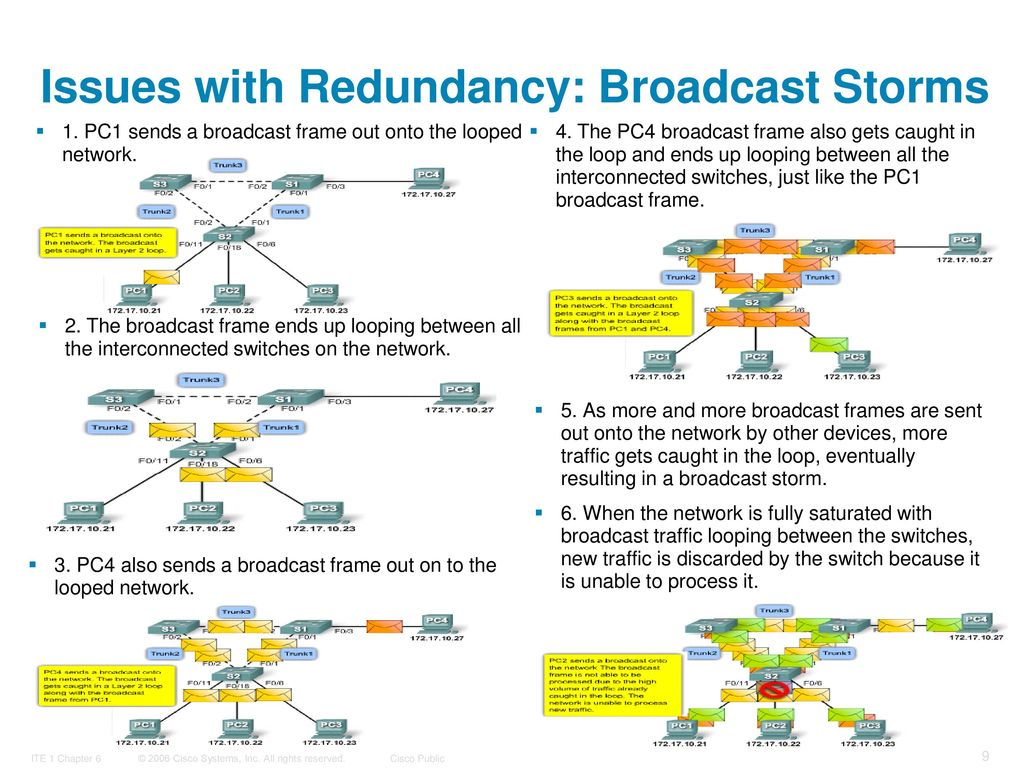 Implement Spanning Tree Protocols-PART-I - ppt download