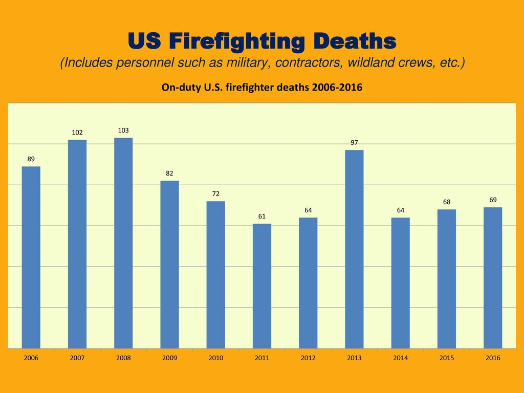FIREFIGHTER DEATH AND INJURY STATISTICS - ppt download